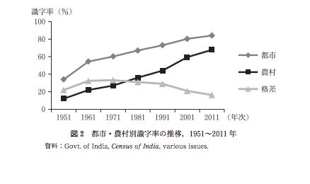 インド 識字率